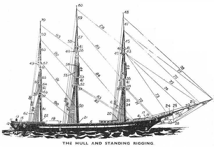 The Hull and Standing Rigging