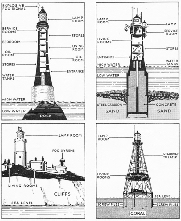 FOUR TYPES OF LIGHTHOUSE illustrated diagramatically
